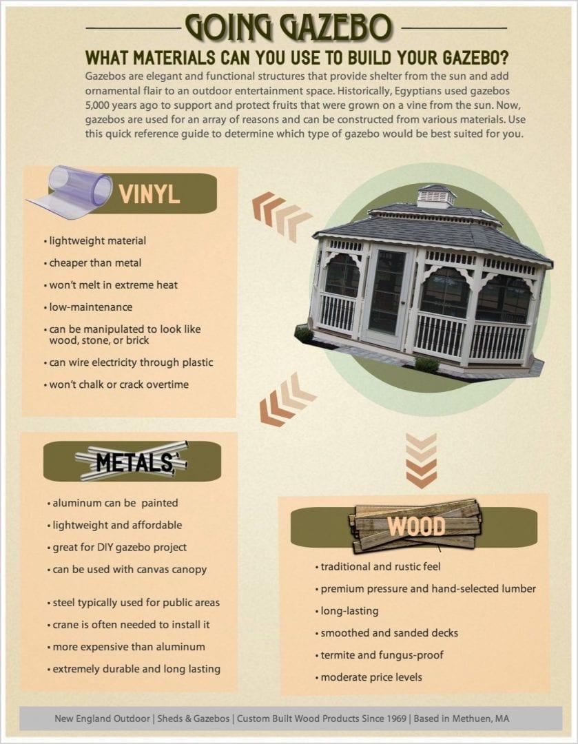 Gazebo Materials Guide